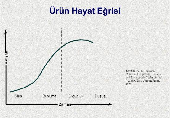 Sanayi Hayat Eğrisi Üzerinde Türkiye'nin Konumu